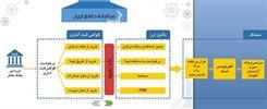 ابلاغ-روشهای-واردات-با-دلار-۴۲۰۰-تومانی-۳